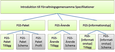 Dokumentstruktur FGS